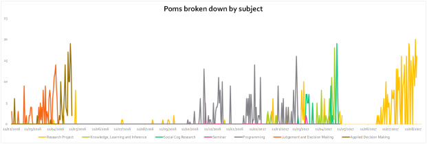 poms by subject